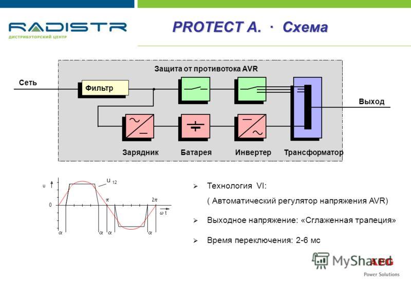 Сеть Выход AVR ИнвертерБатарея Зарядник Трансформатор Фильтр Защита от противотока Технология VI: ( Автоматический регулятор напряжения AVR) Выходное напряжение: «Сглаженная трапеция» Время переключения: 2-6 мс 0 t u 12 u PROTECT A. · Схема