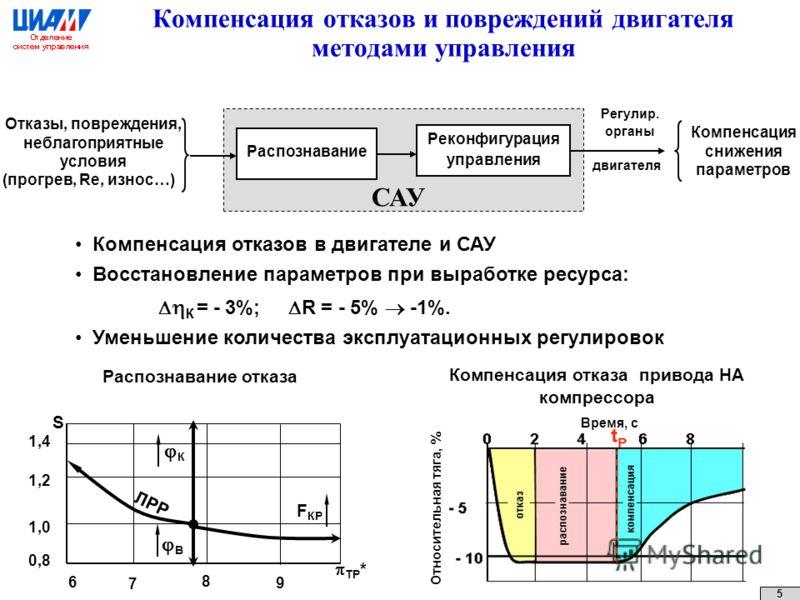 Компенсация отказов и повреждений двигателя методами управления Распознавание Реконфигурация управления Компенсация снижения параметров Отказы, повреждения, неблагоприятные условия (прогрев, Rе, износ…) Регулир. органы двигателя САУ Компенсация отказ