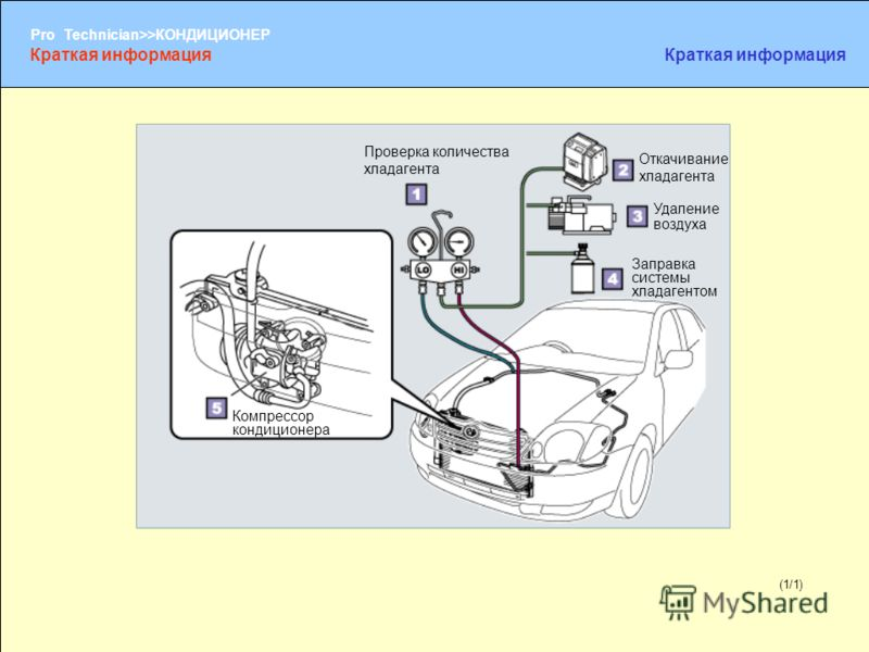 (1/2) Pro Technician>>КОНДИЦИОНЕР (1/1) Проверка количества хладагента Откачивание хладагента Удаление воздуха Заправка системы хладагентом Компрессор кондиционера Краткая информация