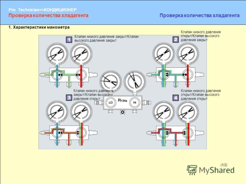 (1/2) Pro Technician>>КОНДИЦИОНЕР (1/2) 1. Характеристики манометра Клапан низкого давления закрыт/Клапан высокого давления закрыт Клапан низкого давления открыт/Клапан высокого давления закрыт Клапан низкого давления закрыт/Клапан высокого давления