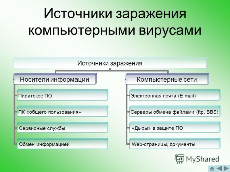 Сетевые вирусы Заражаемые объекты: оперативная память ПК Способ заражения: проникновение из сети с использованием сетевых протоколов В чистом виде сетевые вирусы не получили широкого распространения.