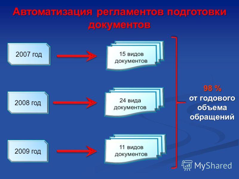 Автоматизация регламентов подготовки документов 2009 год 2008 год 2007 год 98 % от годового объема обращений