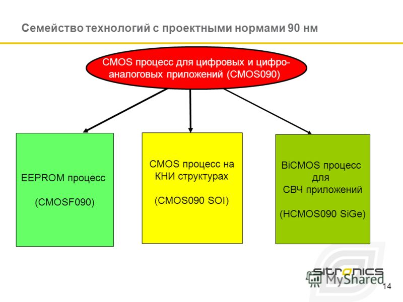 14 Семейство технологий с проектными нормами 90 нм ЕЕPROM процесс (СMOSF090) CMOS процесс на КНИ структурах (CMOS090 SOI) BiCMOS процесс для СВЧ приложений (НCMOS090 SiGe) СMOS процесс для цифровых и цифро- аналоговых приложений (СMOS090)