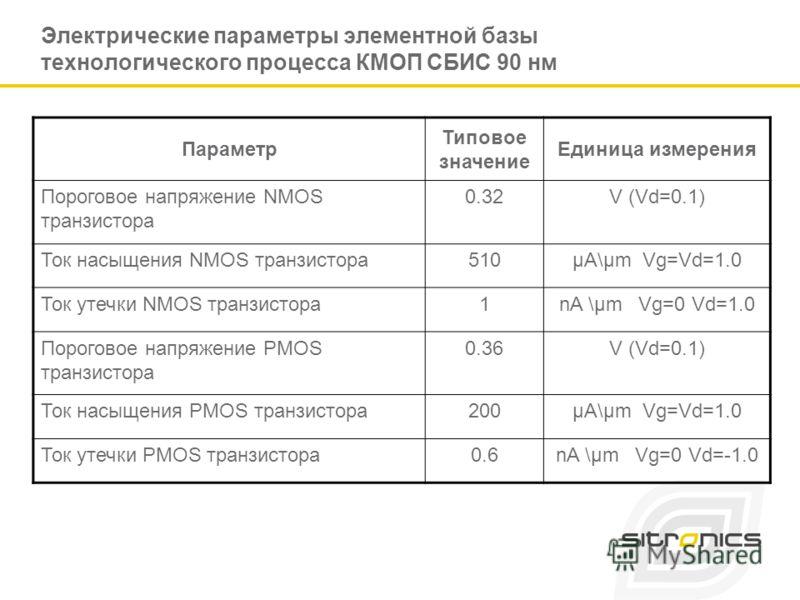 Электрические параметры элементной базы технологического процесса КМОП СБИС 90 нм Параметр Типовое значение Единица измерения Пороговое напряжение NMOS транзистора 0.32V (Vd=0.1) Ток насыщения NMOS транзистора510µA\µm Vg=Vd=1.0 Ток утечки NMOS транзи