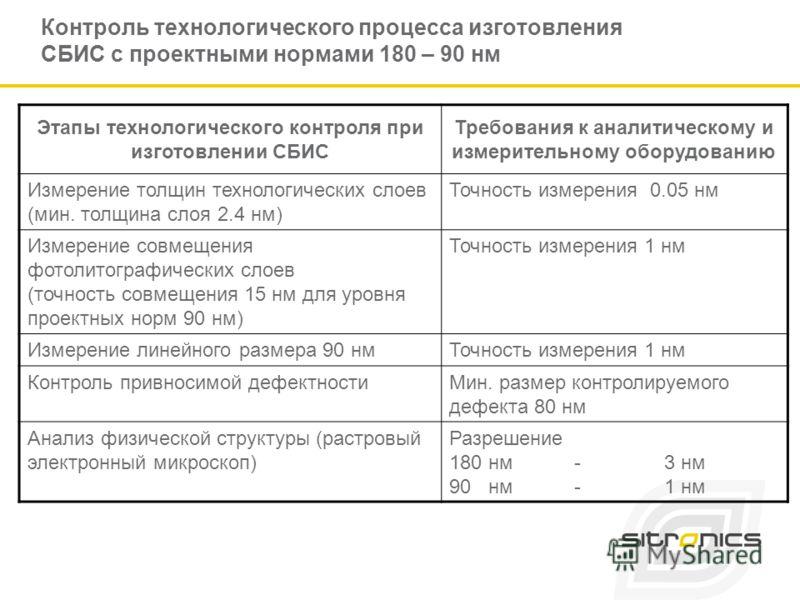 Контроль технологического процесса изготовления СБИС с проектными нормами 180 – 90 нм Этапы технологического контроля при изготовлении СБИС Требования к аналитическому и измерительному оборудованию Измерение толщин технологических слоев (мин. толщина
