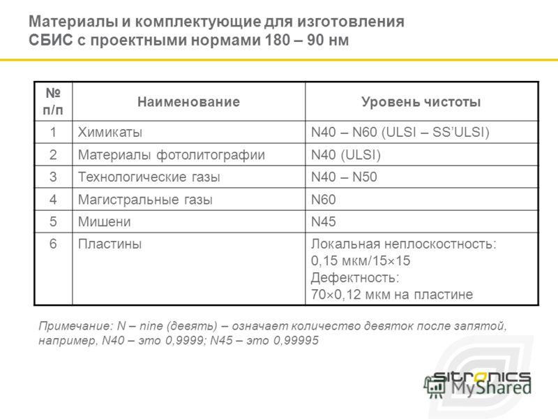 Материалы и комплектующие для изготовления СБИС с проектными нормами 180 – 90 нм п/п НаименованиеУровень чистоты 1ХимикатыN40 – N60 (ULSI – SSULSI) 2Материалы фотолитографииN40 (ULSI) 3Технологические газыN40 – N50 4Магистральные газыN60 5МишениN45 6