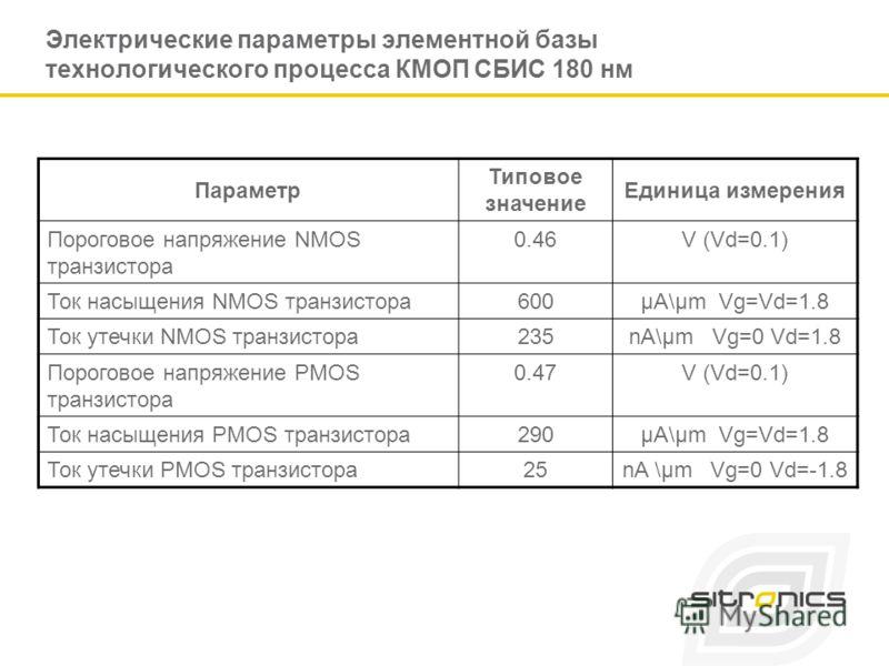 Электрические параметры элементной базы технологического процесса КМОП СБИС 180 нм Параметр Типовое значение Единица измерения Пороговое напряжение NMOS транзистора 0.46V (Vd=0.1) Ток насыщения NMOS транзистора600µA\µm Vg=Vd=1.8 Ток утечки NMOS транз