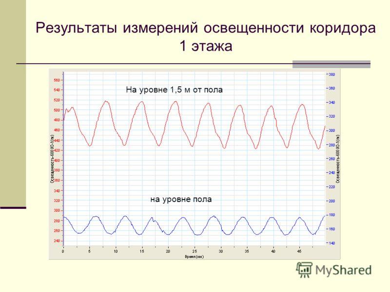 Результаты измерений освещенности коридора 1 этажа на уровне пола На уровне 1,5 м от пола