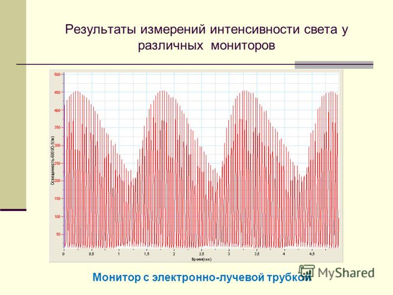 Результаты измерений интенсивности света у различных мониторов Монитор с электронно-лучевой трубкой