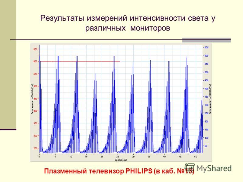 Результаты измерений интенсивности света у различных мониторов Плазменный телевизор PHILIPS (в каб. 13)
