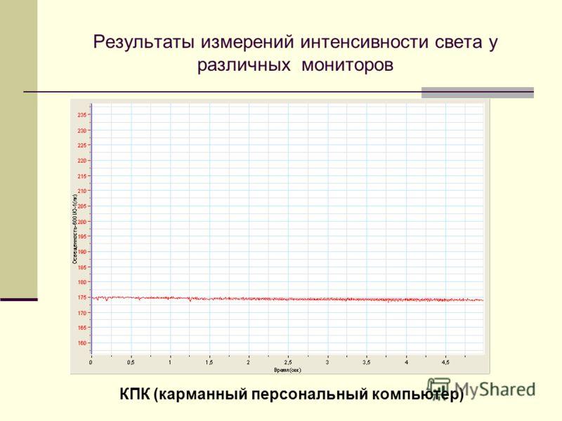 Результаты измерений интенсивности света у различных мониторов КПК (карманный персональный компьютер)