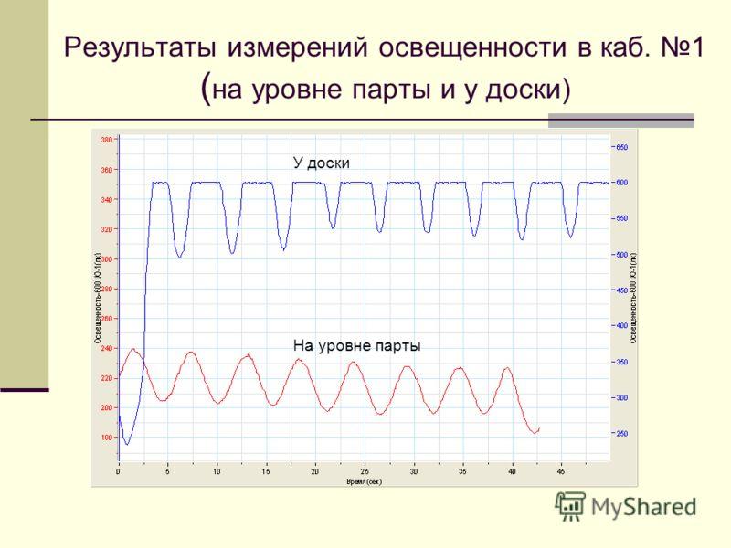 Результаты измерений освещенности в каб. 1 ( на уровне парты и у доски) На уровне парты У доски