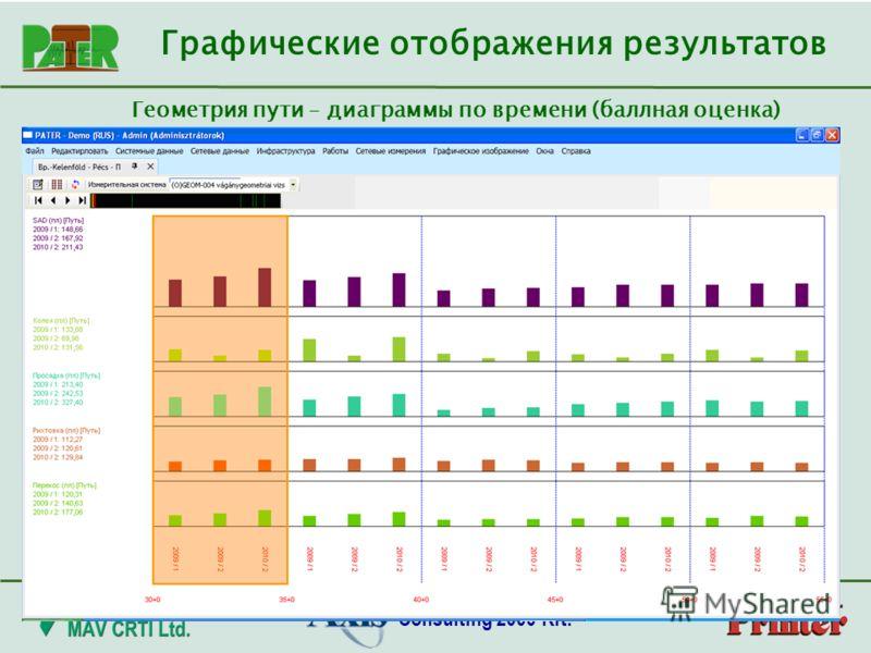 Consulting 2000 Kft. Графические отображения результатов Геометрия пути – диаграммы по времени (баллная оценка)