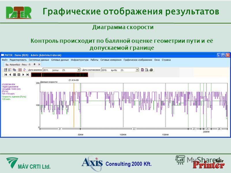Consulting 2000 Kft. Диаграмма скорости Контроль происходит по баллной оценке геометрии пути и её допускаемой границе Графические отображения результатов