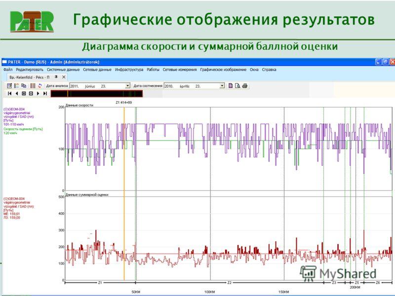 Consulting 2000 Kft. Диаграмма скорости и суммарной баллной оценки Графические отображения результатов