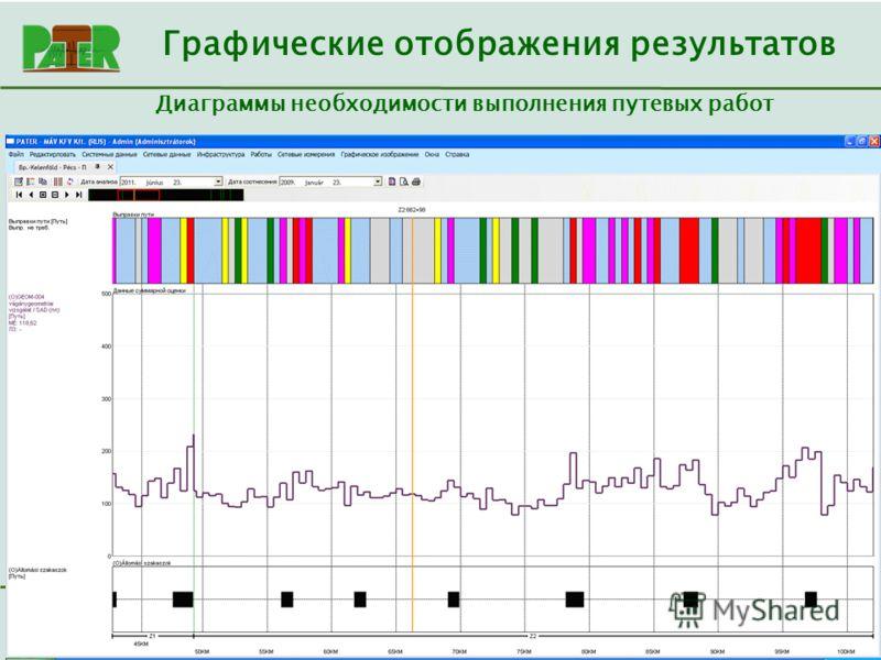 Consulting 2000 Kft. Диаграммы необходимости выполнения путевых работ Графические отображения результатов
