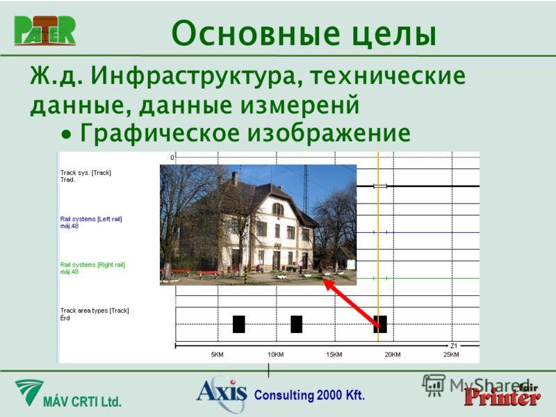 Consulting 2000 Kft. Основные целы Ж.д. Инфраструктура, технические данные, данные измеренй Графическое изображение