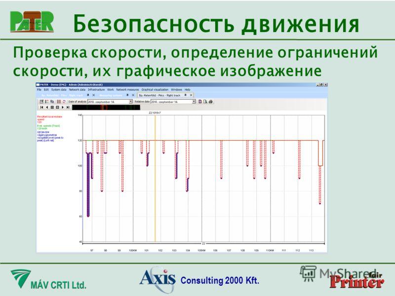 Consulting 2000 Kft. Проверка скорости, определение ограничений скорости, их графическое изображение Безопасность движения