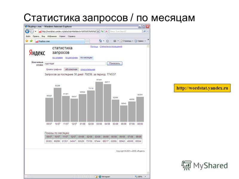 15 Статистика запросов / по месяцам http://wordstat.yandex.ru