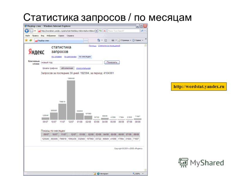 16 Статистика запросов / по месяцам http://wordstat.yandex.ru