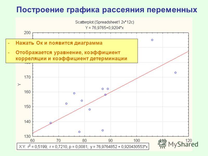 Построение графика рассеяния переменных -Нажать Ок и появится диаграмма -Отображается уравнение, коэффициент корреляции и коэффициент детерминации