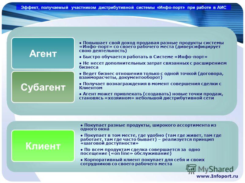 www.Infoport.ru Повышает свой доход продавая разные продукты системы «Инфо-порт» со своего рабочего места (диверсифицирует свою деятельность) Быстро обучается работать в Системе «Инфо-порт» Не несет дополнительных затрат связанных с расширением бизне