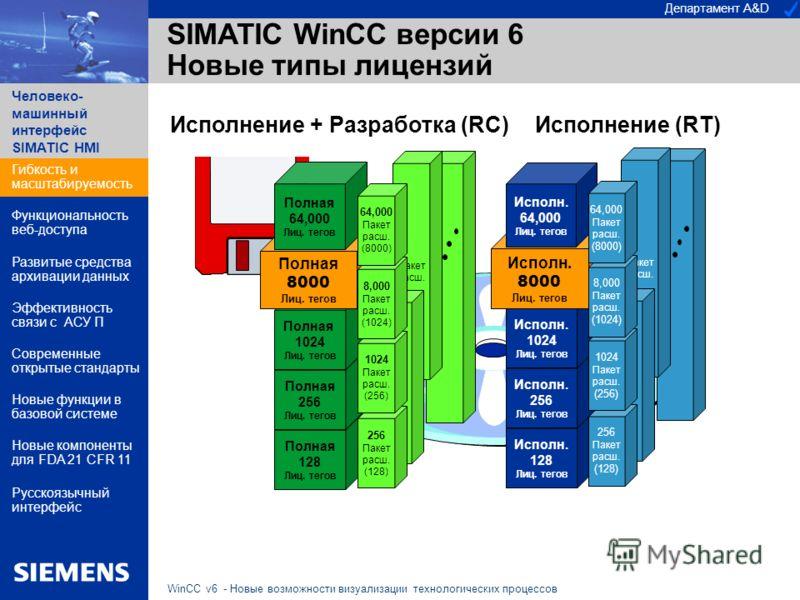 Департамент A&D Человеко- машинный интерфейс SIMATIC HMI WinCC v6 - Новые возможности визуализации технологических процессов SIMATIC WinCC версии 6 Новые типы лицензий Исполнение + Разработка (RC) Полная 128 Лиц. тегов Полная 256 Лиц. тегов Полная 10