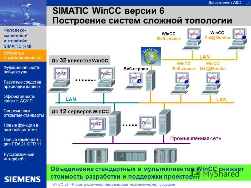 Департамент A&D Человеко- машинный интерфейс SIMATIC HMI WinCC v6 - Новые возможности визуализации технологических процессов SIMATIC WinCC версии 6 Построение систем сложной топологии Объединение стандартных и мультиклиентов WinCC снижает стоимость р