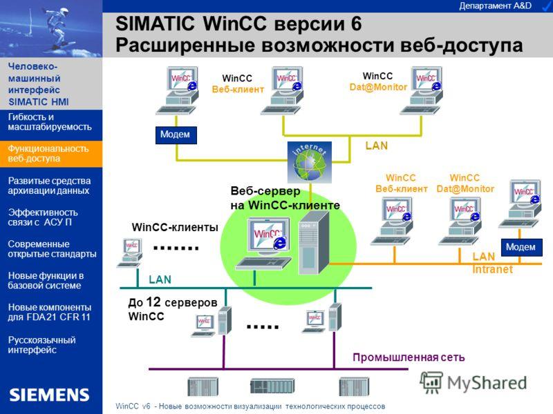 Департамент A&D Человеко- машинный интерфейс SIMATIC HMI WinCC v6 - Новые возможности визуализации технологических процессов SIMATIC WinCC версии 6 Расширенные возможности веб-доступа WinCC-клиенты До 12 серверов WinCC Промышленная сеть Модем LAN Int