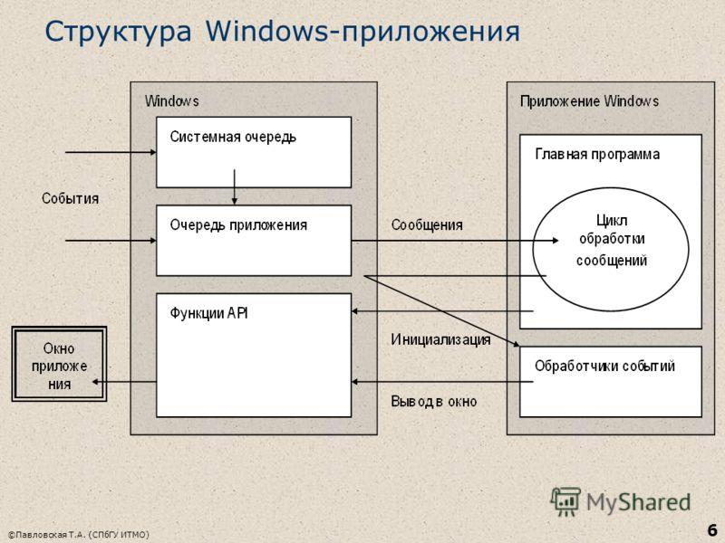 ©Павловская Т.А. (СПбГУ ИТМО) 6 Структура Windows-приложения