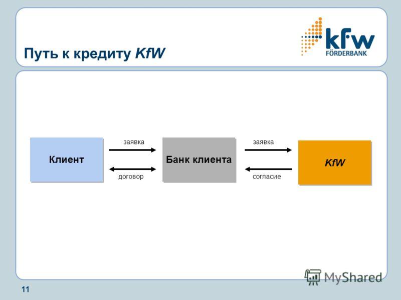 11 Путь к кредиту KfW KfW Банк клиента Клиент заявка договорсогласие