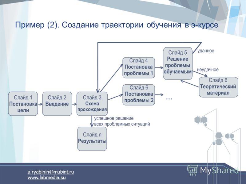 a.ryabinin@mubint.ru www.labmedia.su Пример (2). Создание траектории обучения в э-курсе