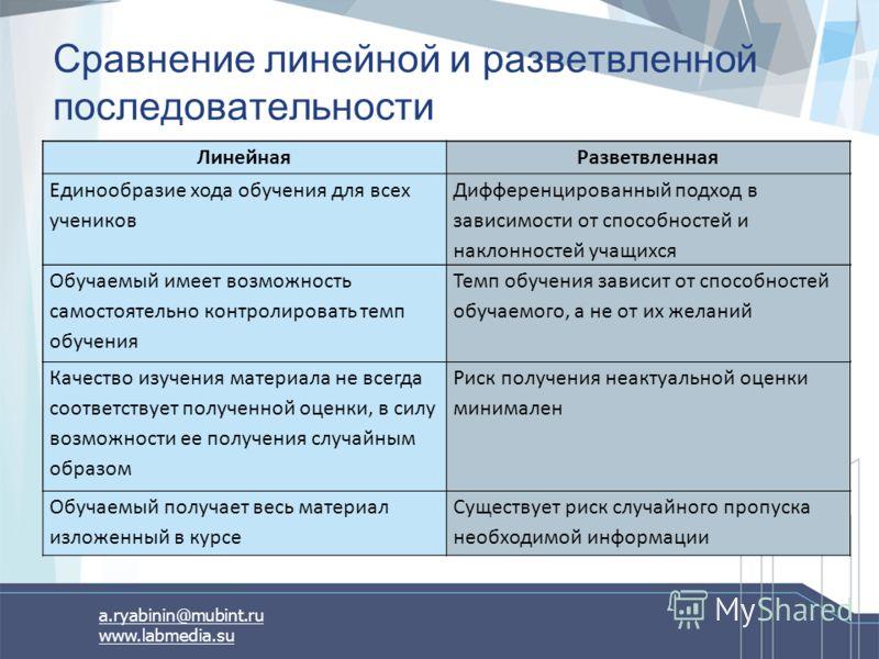 a.ryabinin@mubint.ru www.labmedia.su Сравнение линейной и разветвленной последовательности ЛинейнаяРазветвленная Единообразие хода обучения для всех учеников Дифференцированный подход в зависимости от способностей и наклонностей учащихся Обучаемый им