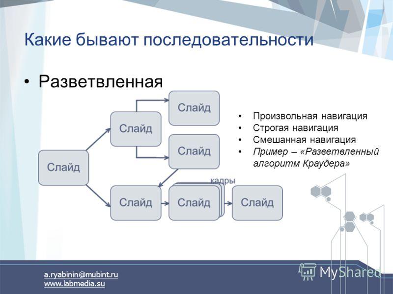a.ryabinin@mubint.ru www.labmedia.su Какие бывают последовательности Разветвленная Произвольная навигация Строгая навигация Смешанная навигация Пример – «Разветвленный алгоритм Краудера»