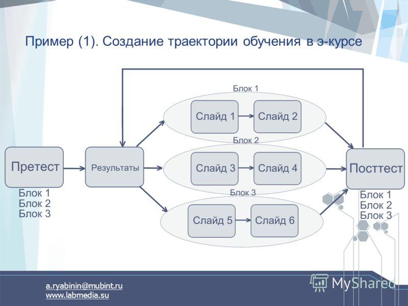 a.ryabinin@mubint.ru www.labmedia.su Пример (1). Создание траектории обучения в э-курсе