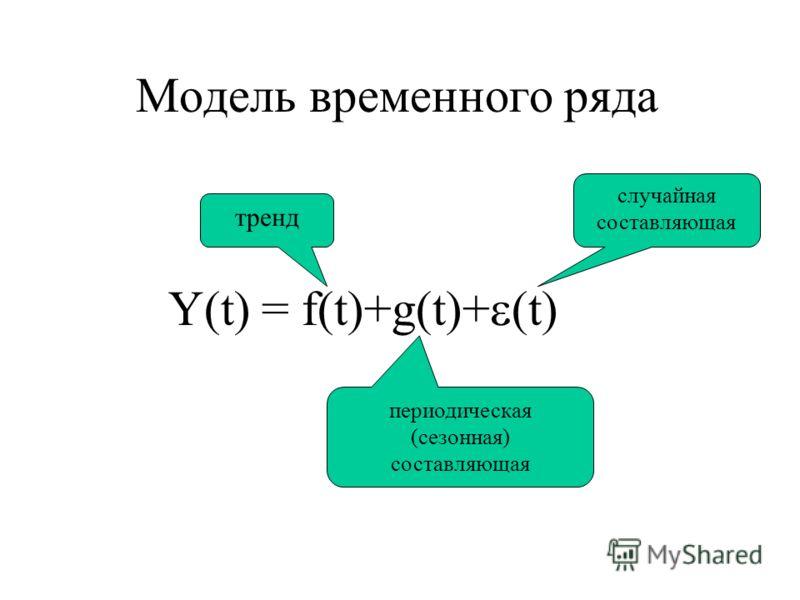 Модель временного ряда Y(t) = f(t)+g(t)+ (t) случайная составляющая периодическая (сезонная) составляющая тренд