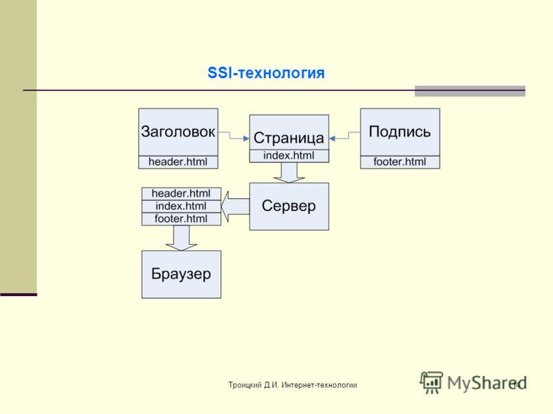 Троицкий Д.И. Интернет-технологии14 SSI-технология