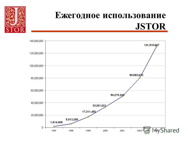 Ежегодное использование JSTOR