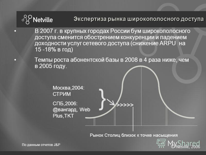 В 2007 г. в крупных городах России бум широкополосного доступа сменится обострением конкуренции и падением доходности услуг сетевого доступа (снижение ARPU на 15 -18% в год) Темпы роста абонентской базы в 2008 в 4 раза ниже, чем в 2005 году. Москва,2