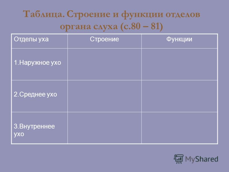 Таблица. Строение и функции отделов органа слуха (с.80 – 81) Отделы ухаСтроениеФункции 1.Наружное ухо 2.Среднее ухо 3.Внутреннее ухо