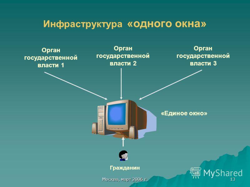 Москва, март 2006 г. 13 Инфраструктура «одного окна» Орган государственной власти 1 Орган государственной власти 2 Орган государственной власти 3 «Единое окно» Гражданин
