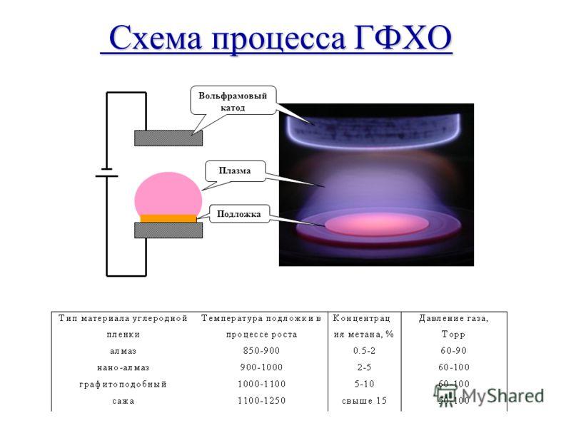 Схема процесса ГФХО Схема процесса ГФХО Вольфрамовый катод Плазма Подложка