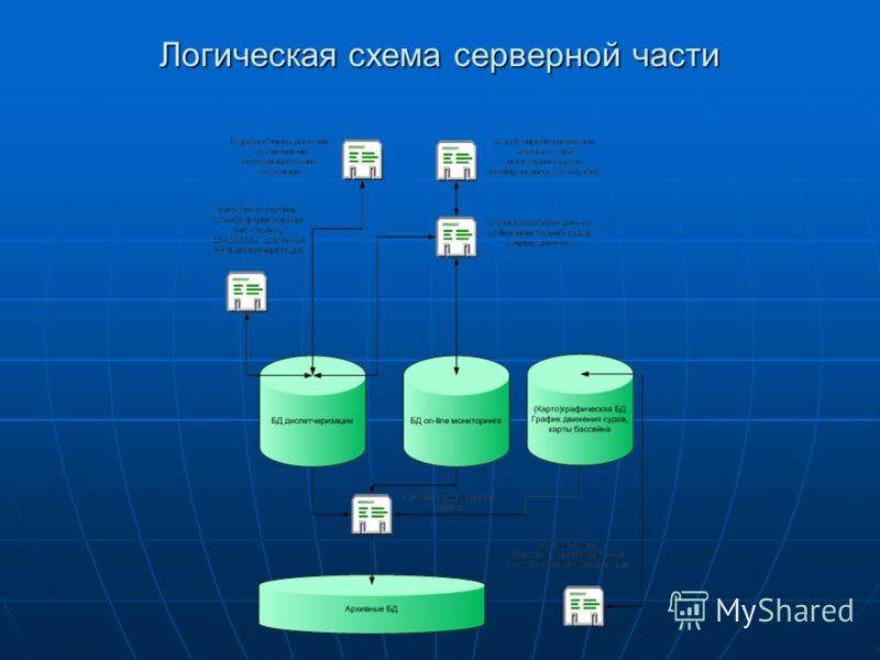 Логическая схема серверной части