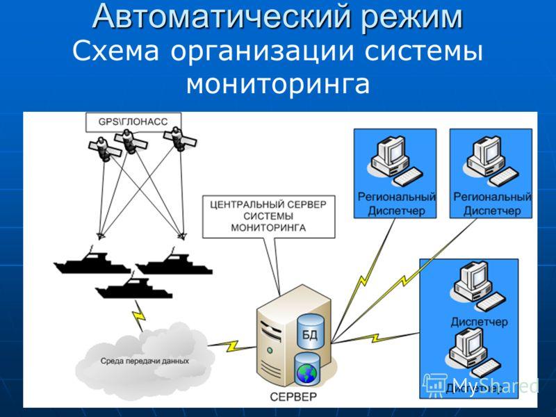 Автоматический режим Схема организации системы мониторинга