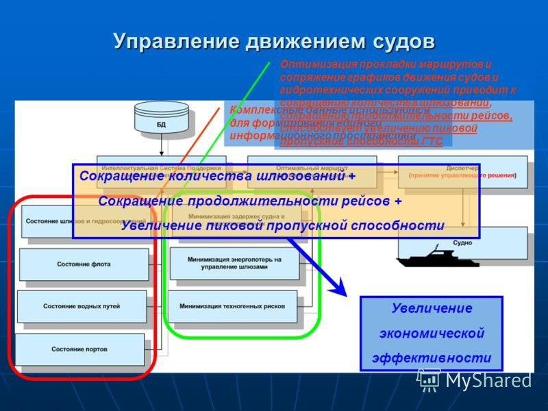 Управление движением судов Комплексные данные используются для формирования единого информационного пространства Оптимизация прокладки маршрутов и сопряжение графиков движения судов и гидротехнических сооружений приводит к сокращению количества шлюзо