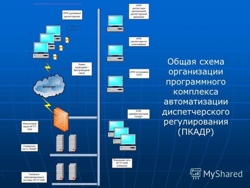 Общая схема организации программного комплекса автоматизации диспетчерского регулирования (ПКАДР)