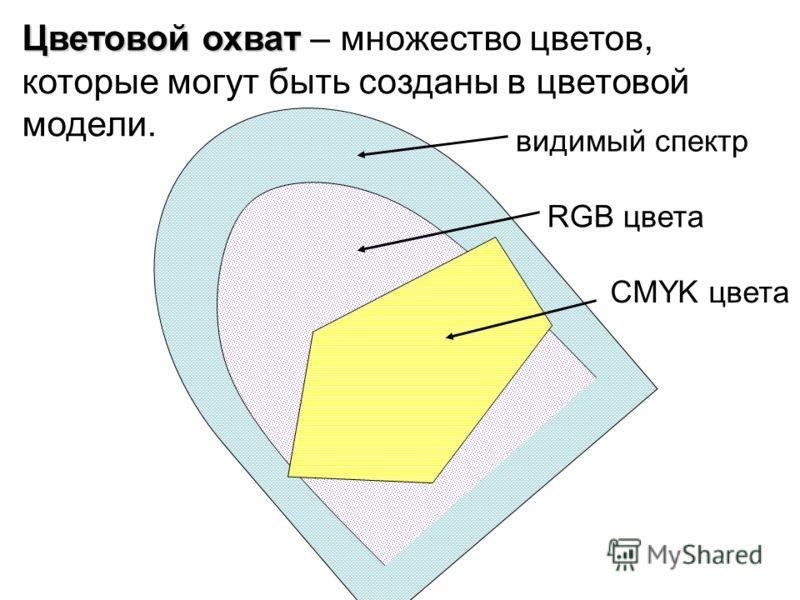 видимый спектр RGB цвета CMYK цвета Цветовой охват Цветовой охват – множество цветов, которые могут быть созданы в цветовой модели.
