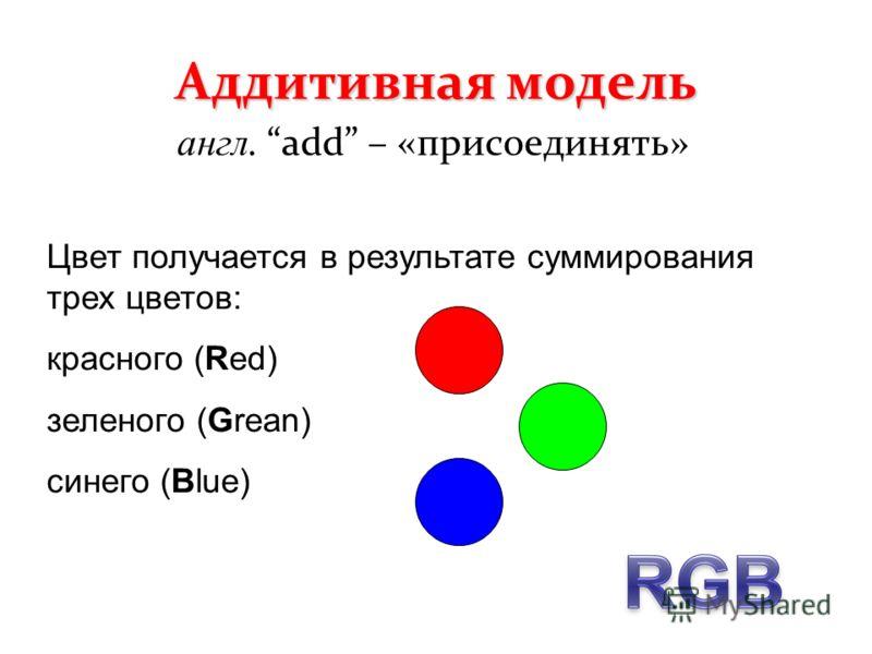 Аддитивная модель англ. add – «присоединять» Цвет получается в результате суммирования трех цветов: красного (Red) зеленого (Grean) синего (Blue)