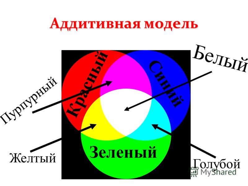 Аддитивная модель Красный Зеленый Синий Голубой Желтый Пурпурный Белый