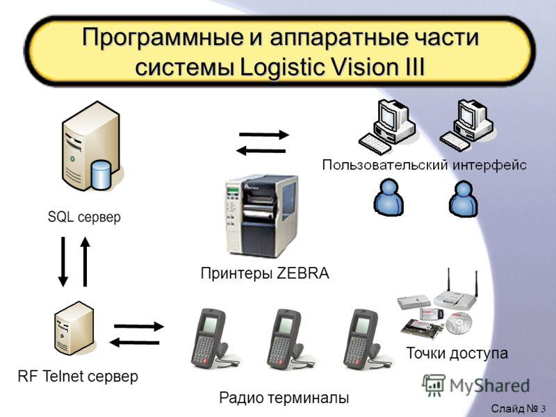 Слайд 3 Программные и аппаратные части системы Logistic Vision III RF Telnet сервер Радио терминалы Принтеры ZEBRA Точки доступа